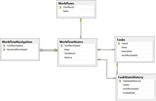 Workflow Database Design