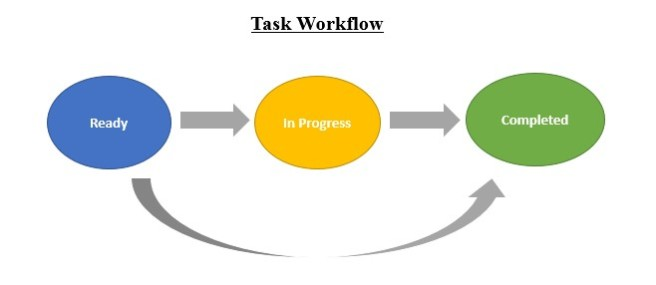 Workflow States